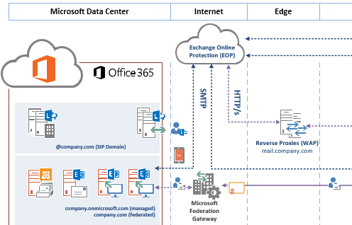 Office 365 logical architecture template 365 adviser - Office 365 exchange online ...